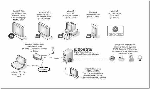 Network Digram