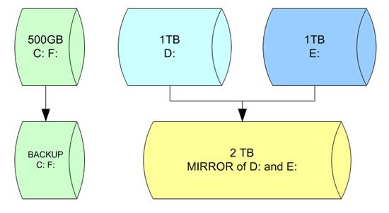 WHS 2011 Drive Mirror