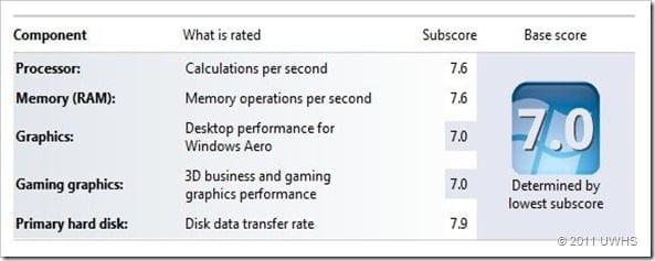 Plextor SSD Windows Experience Index